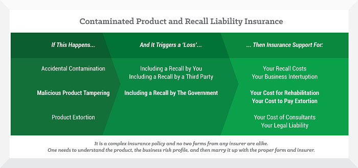 Food Processing Insurance Chart - Insurance Management Company