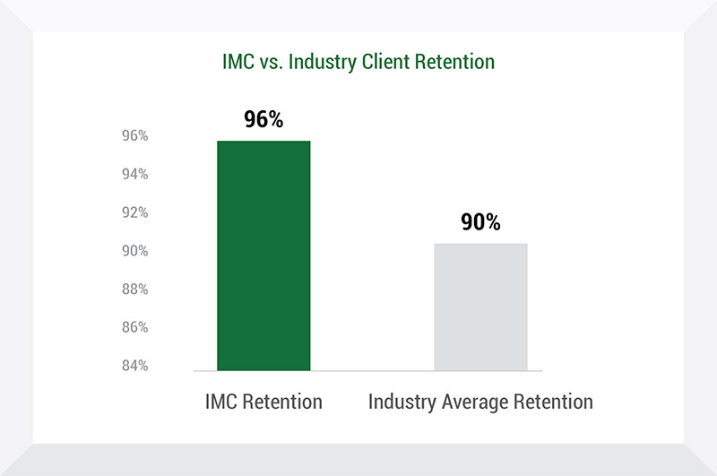 IMC vs. Industry Client Retention Chart - Insurance Management Company