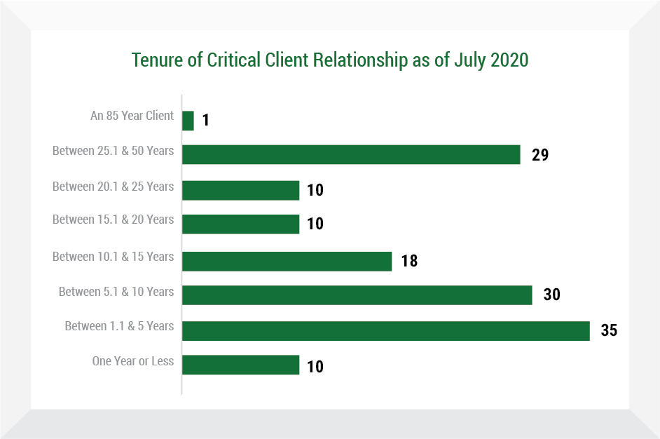 Tenure of Critical Client Relationship as of November 1, 2015 - Insurance Management Company