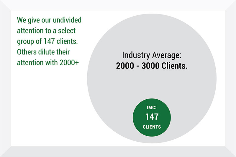 Industry Average - Insurance Management Company