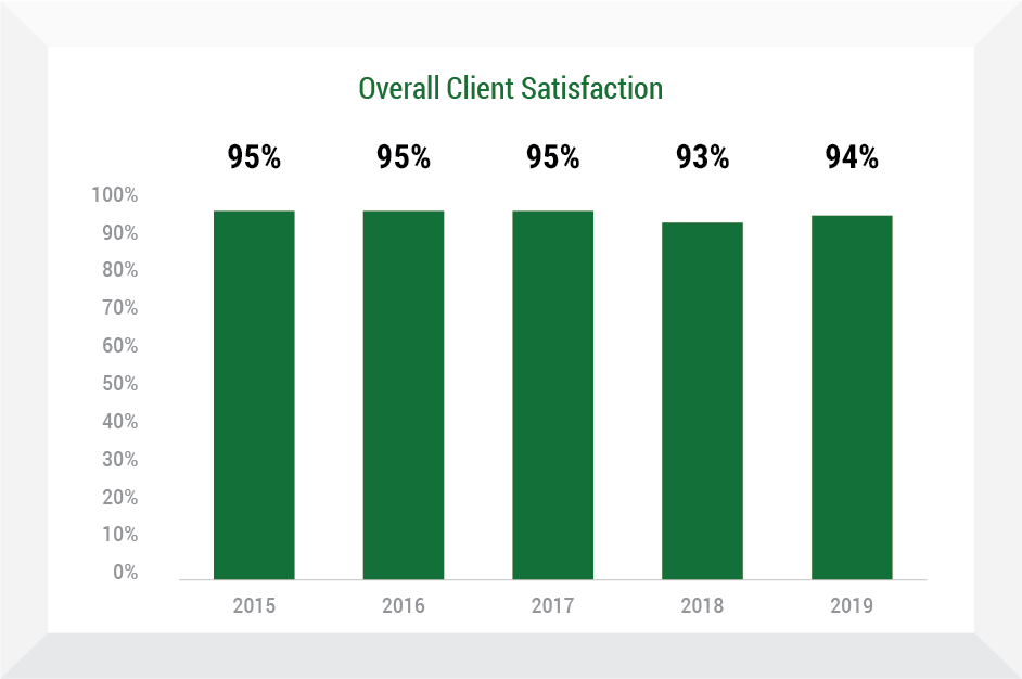 Overall Client Satisfaction chart - Insurance Management Company