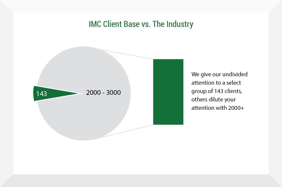 Industry Average - Insurance Management Company